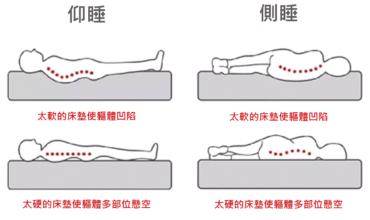 什麼床墊保護脊椎?記憶綿床墊長期使用對腰椎的影響淺談