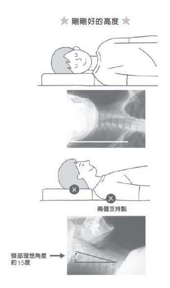 挑選適合自己的枕頭高度